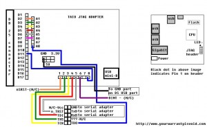 Dockstar/TAIO JTAG connection table.