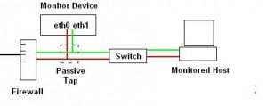 Passive Tap Monitor Setup #2